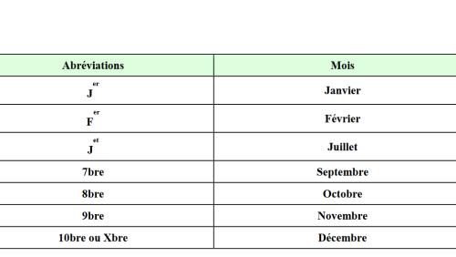 Abréviations mois