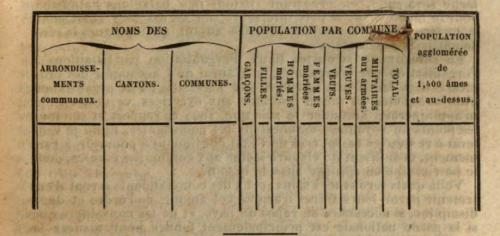 1831 census stats form